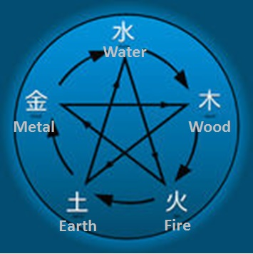 five-chinese-elements-compatibility-chart.jpg