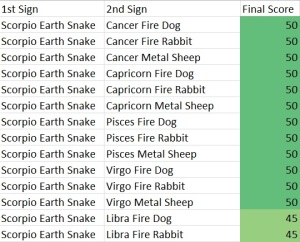 Scorpio Earth Snake Compatibility Score Chart