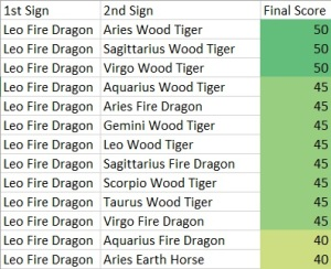 Leo Fire Dragon Compatibility Score Chart