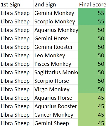 Libra dragon compatibility