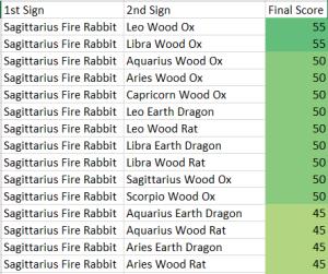 Sagittarius Fire Rabbit Compatibility Score Chart