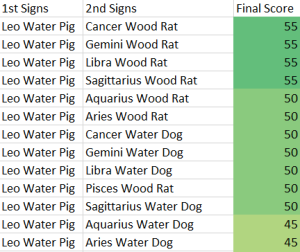 Leo Water Pig Compatibility Score Chart