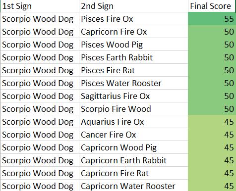 Scorpio Wood Dog Compatibility Score Chart