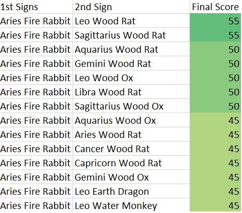 aries-fire-rabbit-compatibility-score-chart