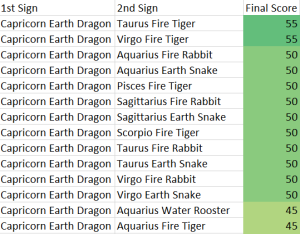 Capricorn Earth Dragon Compatibility Score Chart