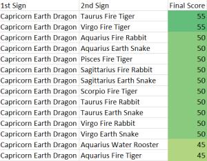 Capricorn Earth Dragon Compatibility Score Chart