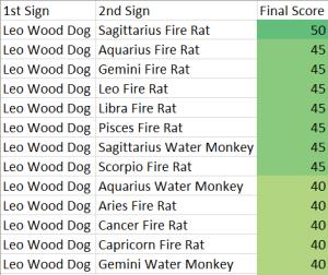 leo-wood-dog-compatibility-score-chart