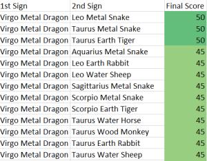 virgo-metal-dragon-compatibility-score-chart
