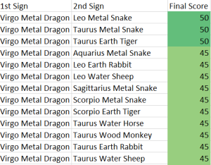 virgo-metal-dragon-compatibility-score-chart