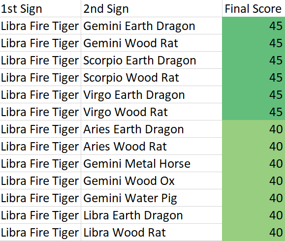 What are Libra Fire Tiger personality traits? | Chinese and